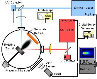 Usf Lamsat Laboratory For Advanced Materials Science